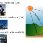 Solar Irradiance - dni-dhi-ghi