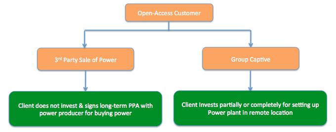 open-access-solar