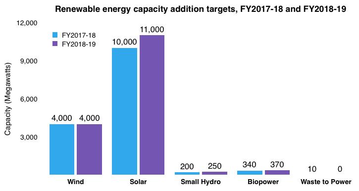 India-Renewable-Energy-Targets-FY2018-19