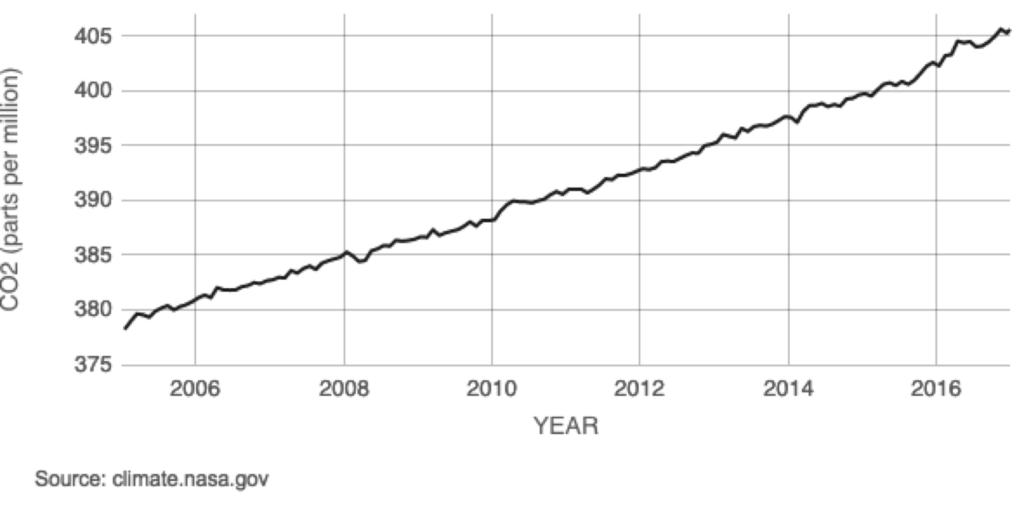 Why go Solar Graph