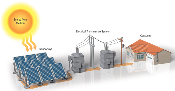 Draft Guidelines for  Decentralised Solar Power Plants