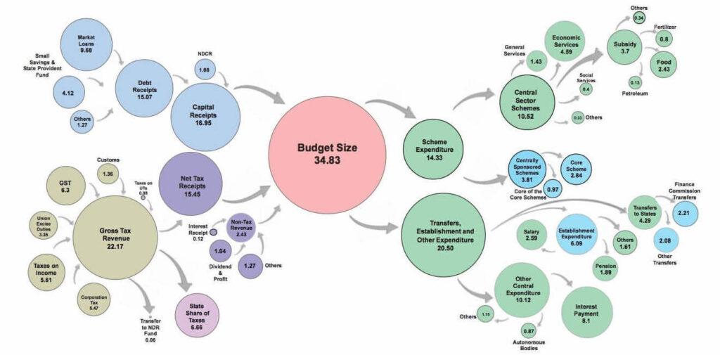 Budget 2021 on Renewable Energy